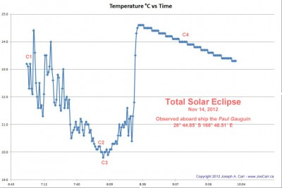 Air temperature during the 2012 Total Solar Eclipse while aboard the Paul Gauguin in the Coral Sea
